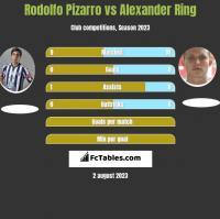 Rodolfo Pizarro vs Alexander Ring h2h player stats