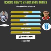 Rodolfo Pizarro vs Alexandru Mitrita h2h player stats