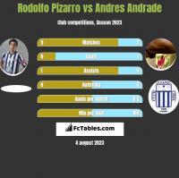 Rodolfo Pizarro vs Andres Andrade h2h player stats