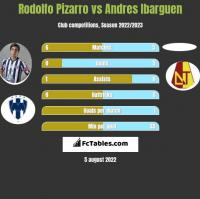 Rodolfo Pizarro vs Andres Ibarguen h2h player stats
