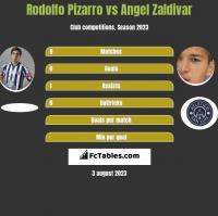 Rodolfo Pizarro vs Angel Zaldivar h2h player stats