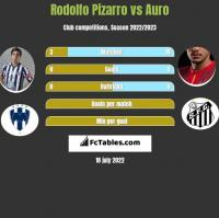 Rodolfo Pizarro vs Auro h2h player stats