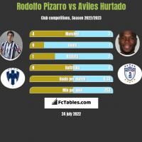 Rodolfo Pizarro vs Aviles Hurtado h2h player stats