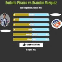 Rodolfo Pizarro vs Brandon Vazquez h2h player stats