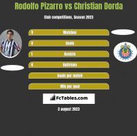 Rodolfo Pizarro vs Christian Dorda h2h player stats