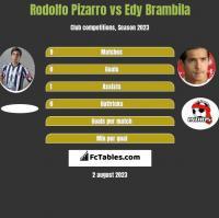 Rodolfo Pizarro vs Edy Brambila h2h player stats