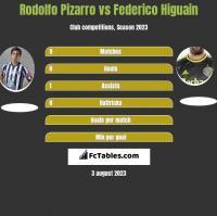 Rodolfo Pizarro vs Federico Higuain h2h player stats