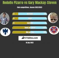 Rodolfo Pizarro vs Gary Mackay-Steven h2h player stats