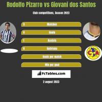 Rodolfo Pizarro vs Giovani dos Santos h2h player stats