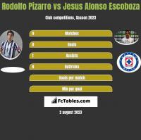 Rodolfo Pizarro vs Jesus Alonso Escoboza h2h player stats