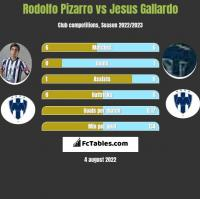 Rodolfo Pizarro vs Jesus Gallardo h2h player stats