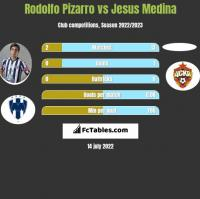 Rodolfo Pizarro vs Jesus Medina h2h player stats