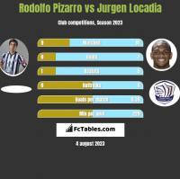Rodolfo Pizarro vs Jurgen Locadia h2h player stats