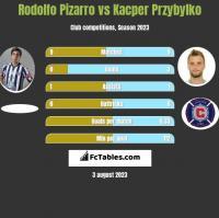 Rodolfo Pizarro vs Kacper Przybylko h2h player stats