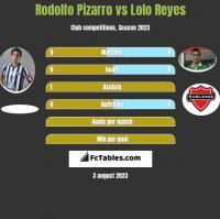 Rodolfo Pizarro vs Lolo Reyes h2h player stats