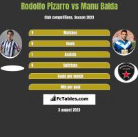 Rodolfo Pizarro vs Manu Balda h2h player stats