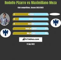 Rodolfo Pizarro vs Maximiliano Meza h2h player stats