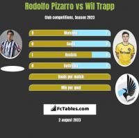 Rodolfo Pizarro vs Wil Trapp h2h player stats