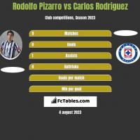 Rodolfo Pizarro vs Carlos Rodriguez h2h player stats