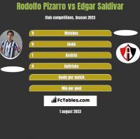 Rodolfo Pizarro vs Edgar Saldivar h2h player stats