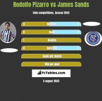 Rodolfo Pizarro vs James Sands h2h player stats