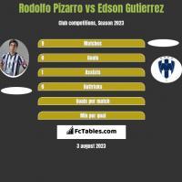 Rodolfo Pizarro vs Edson Gutierrez h2h player stats