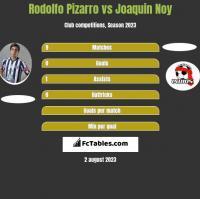 Rodolfo Pizarro vs Joaquin Noy h2h player stats