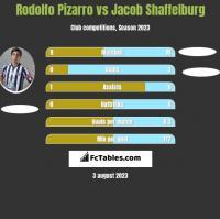 Rodolfo Pizarro vs Jacob Shaffelburg h2h player stats