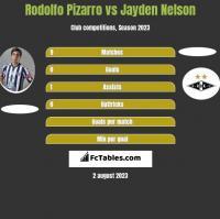 Rodolfo Pizarro vs Jayden Nelson h2h player stats