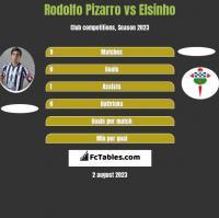 Rodolfo Pizarro vs Elsinho h2h player stats