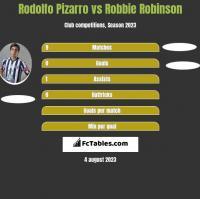 Rodolfo Pizarro vs Robbie Robinson h2h player stats