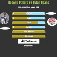 Rodolfo Pizarro vs Dylan Nealis h2h player stats