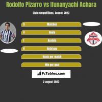 Rodolfo Pizarro vs Ifunanyachi Achara h2h player stats
