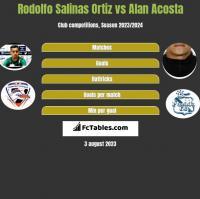 Rodolfo Salinas Ortiz vs Alan Acosta h2h player stats