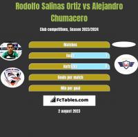 Rodolfo Salinas Ortiz vs Alejandro Chumacero h2h player stats