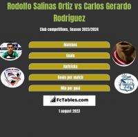 Rodolfo Salinas Ortiz vs Carlos Gerardo Rodriguez h2h player stats