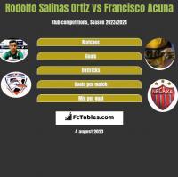 Rodolfo Salinas Ortiz vs Francisco Acuna h2h player stats