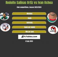 Rodolfo Salinas Ortiz vs Ivan Ochoa h2h player stats