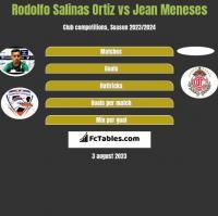 Rodolfo Salinas Ortiz vs Jean Meneses h2h player stats