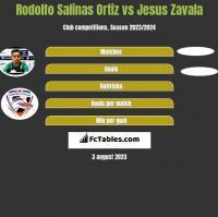 Rodolfo Salinas Ortiz vs Jesus Zavala h2h player stats