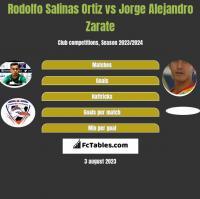 Rodolfo Salinas Ortiz vs Jorge Alejandro Zarate h2h player stats