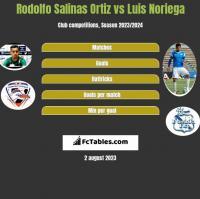 Rodolfo Salinas Ortiz vs Luis Noriega h2h player stats