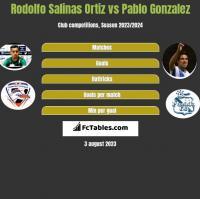 Rodolfo Salinas Ortiz vs Pablo Gonzalez h2h player stats