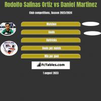 Rodolfo Salinas Ortiz vs Daniel Martinez h2h player stats