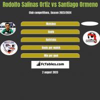 Rodolfo Salinas Ortiz vs Santiago Ormeno h2h player stats