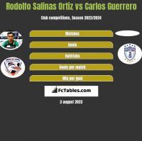 Rodolfo Salinas Ortiz vs Carlos Guerrero h2h player stats