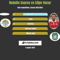 Rodolfo Soares vs Stipe Vucur h2h player stats
