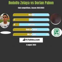 Rodolfo Zelaya vs Dorlan Pabon h2h player stats
