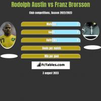 Rodolph Austin vs Franz Brorsson h2h player stats