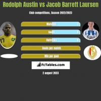 Rodolph Austin vs Jacob Barrett Laursen h2h player stats